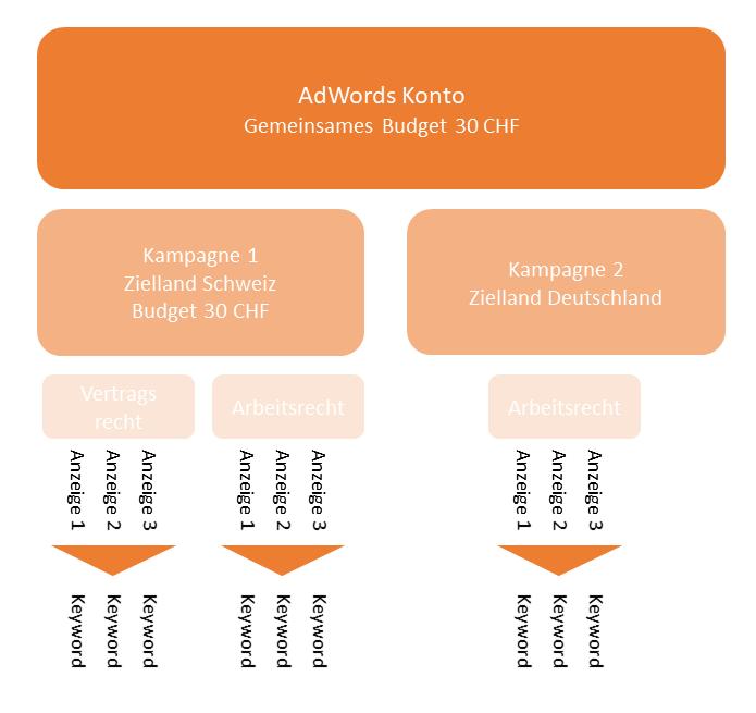 Adwords Kampagnenstruktur Beispiel 01