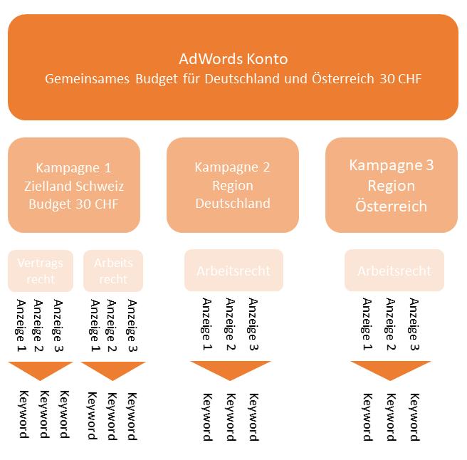 Adwords Kampagnenstruktur Beispiel 2
