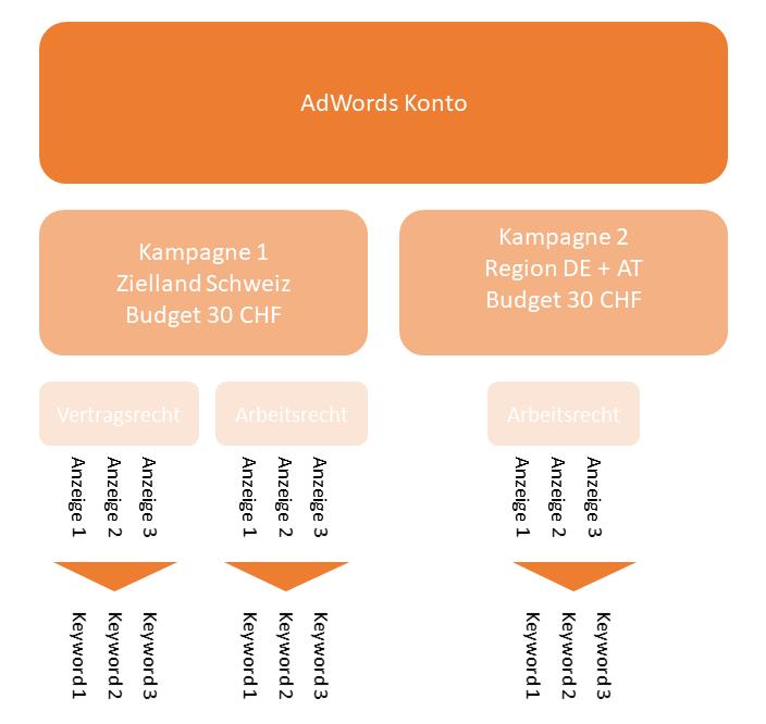 Adwords Kampagnenstruktur Beispiel 1