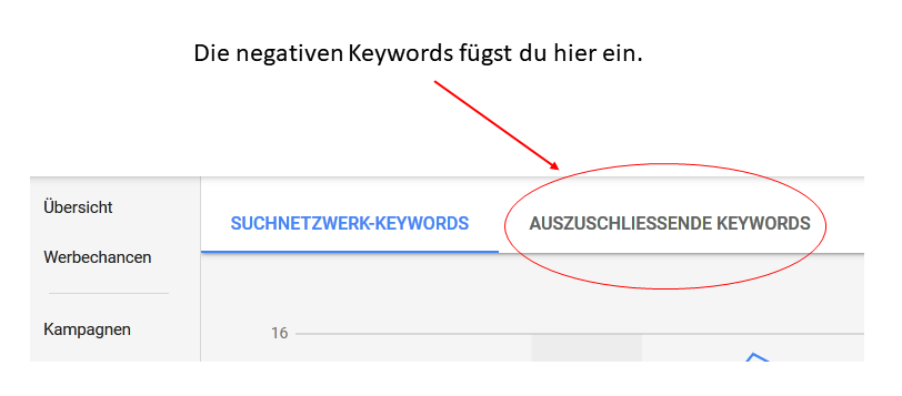 AdWords ausschliessende Keywords