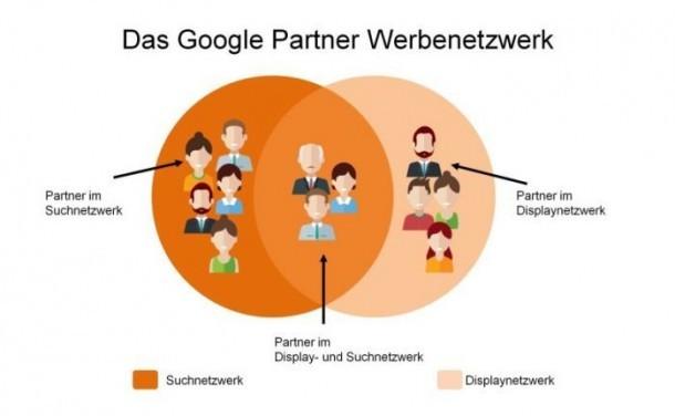 Google Partner Werbenetzwerk