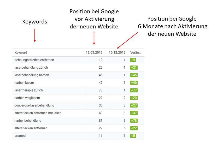 Rankingveränderung mit idealem Webseiten-Aufbau